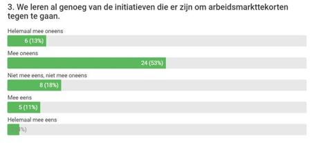 Uitlsag poll 3 leren genoeg van iniatieven?