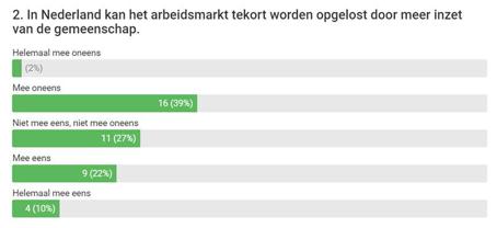 uitslag Poll 2