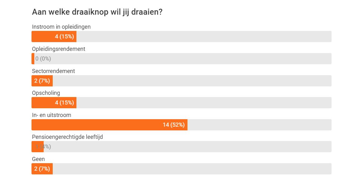 uitslag poll 2 van webinar 3